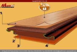 Sàn gỗ công nghiệp hãng nào tốt