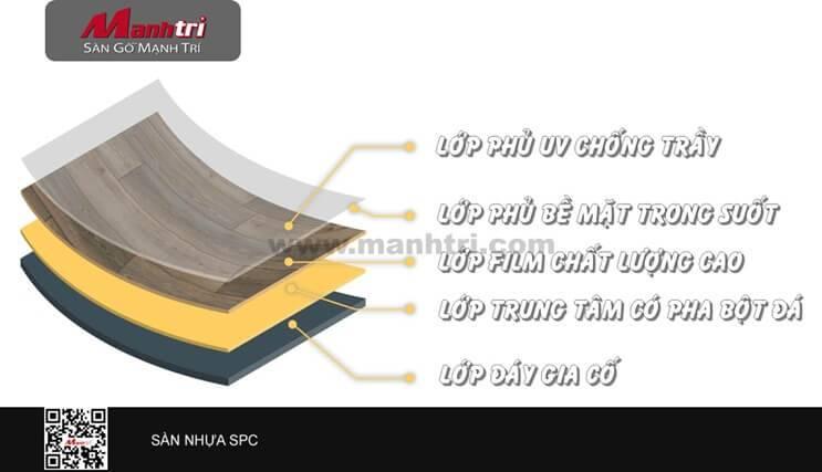 Sàn nhựa SPC là gì?